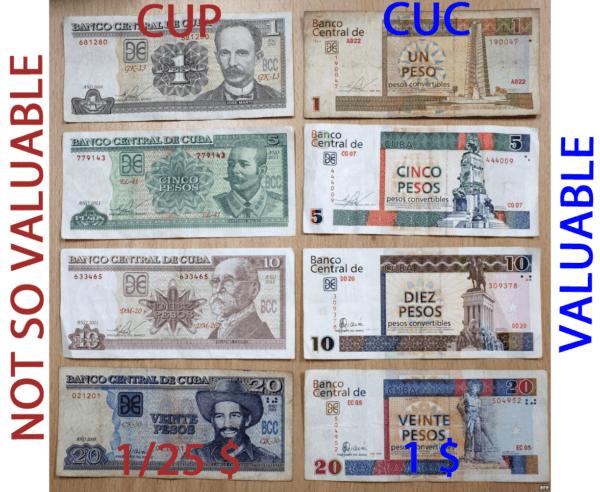 Porównanie kubańskiej waluty CUP i CUC